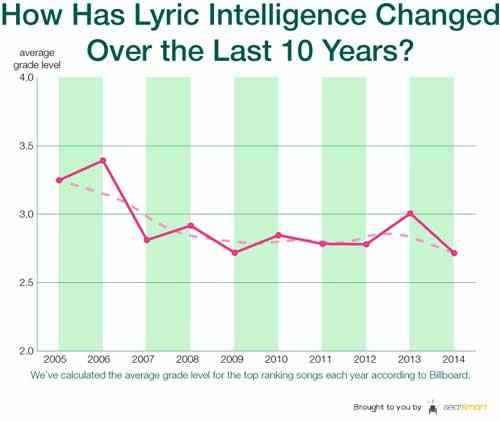 Andamento intelligenza canzoni ultimi 10 anni