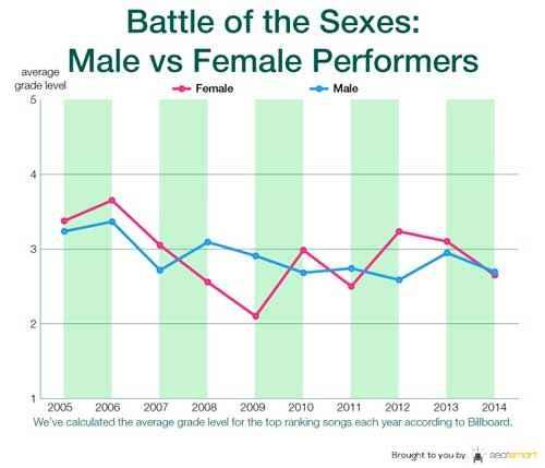 Grado intelligenza canzoni artisti maschi e femmine