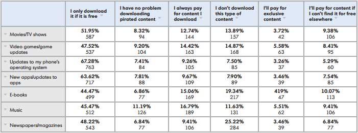 Propensione al pagamento dei contenuti scaricati