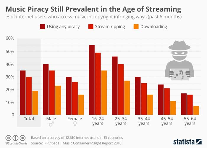 pirateria musicale ad ogni età