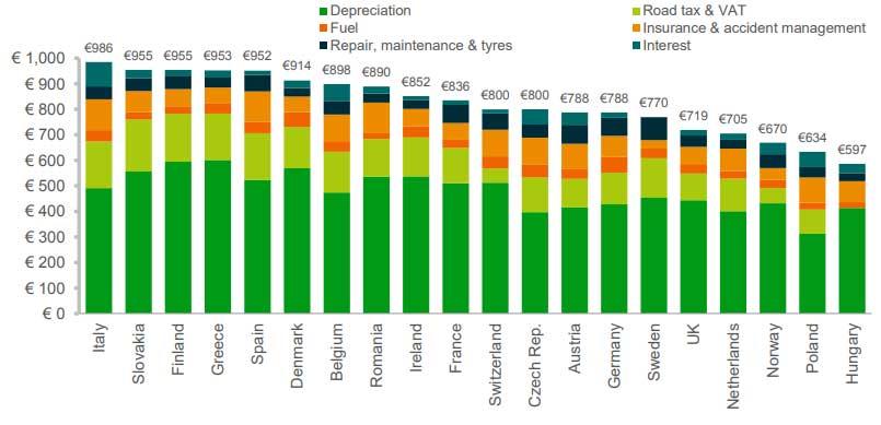 costi auto elettrica