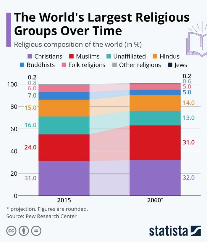 Diffusione religioni al mondo
